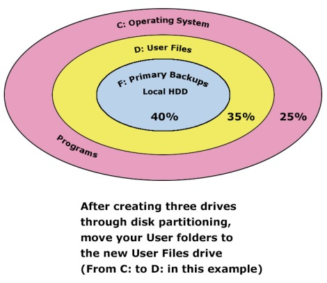 PartitioningDisk
